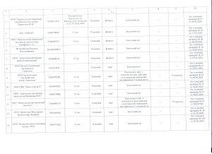 Отчет л.2