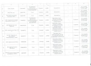 Отчет л.7
